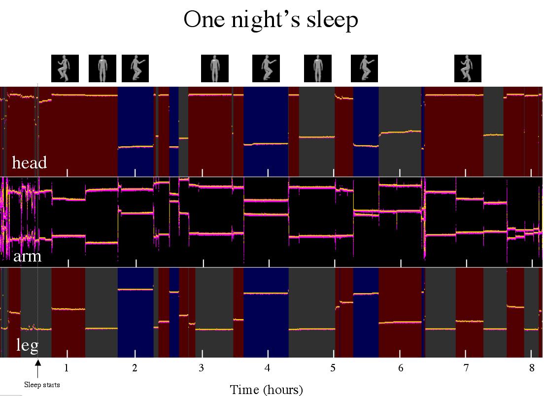 Arduino sleep tracker superhouse automation