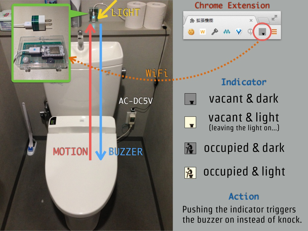 Wifi toilet vacancy sensor superhouse automation do you ever get up from your desk to go to the bathroom only to find that it is occupied with this cool project from hassaku you can use a number of aloadofball Gallery