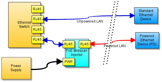 Power over ethernet wiring diagram wire data 4 channel power over ethernet midspan injector double sided rh superhouse tv power over ethernet pinout diagram power over ethernet pinout diagram swarovskicordoba Images