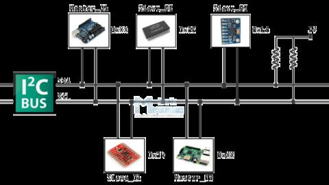 I2C For Arduino – SuperHouse Automation